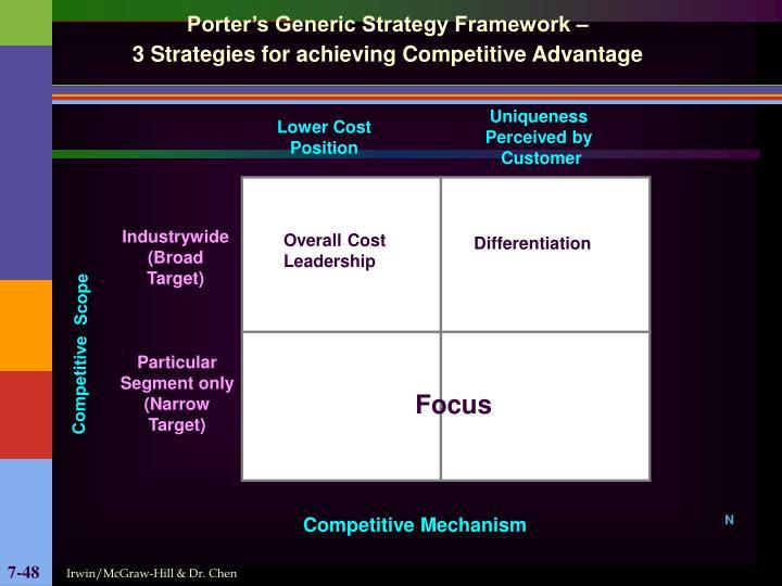 Porter's Generic Strategy Framework –