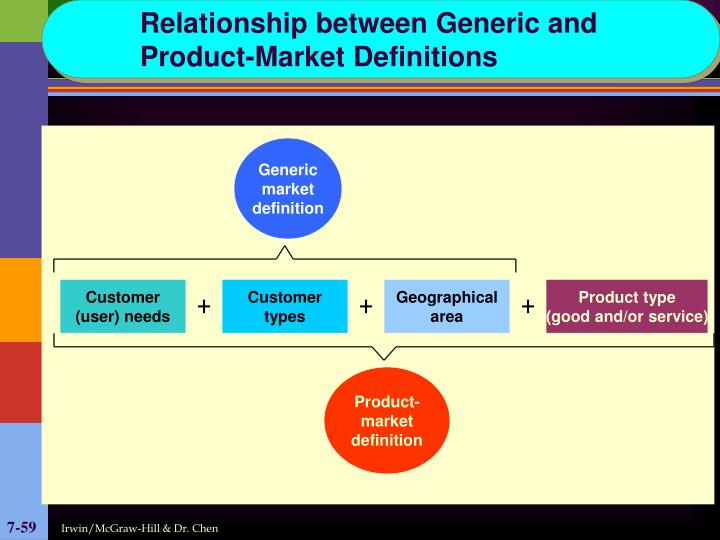 Relationship between Generic and