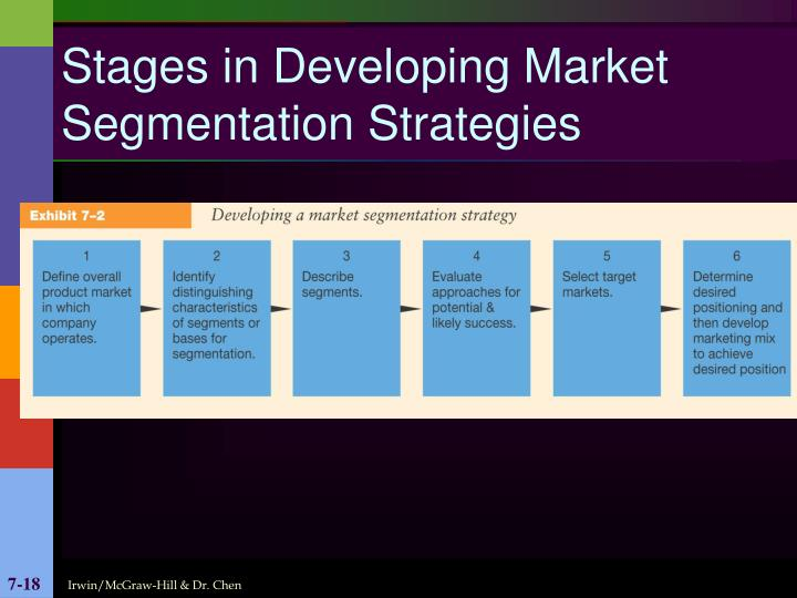 Stages in Developing Market Segmentation Strategies