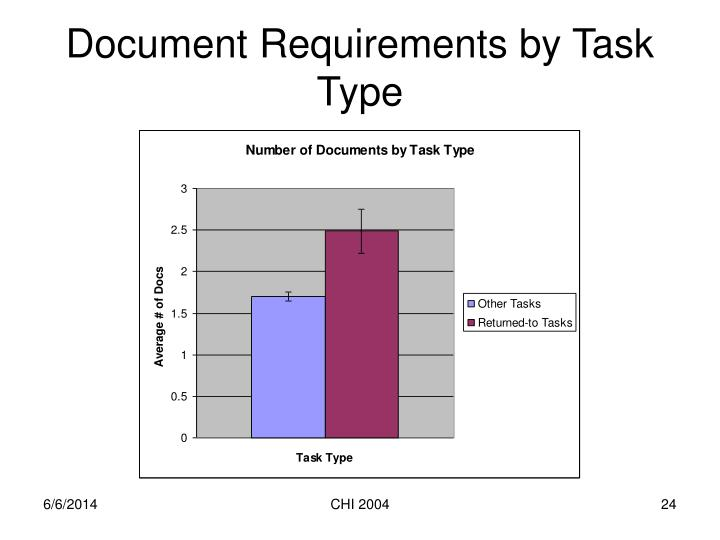 Document Requirements by Task Type