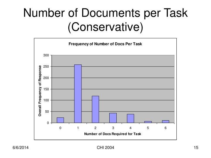 Number of Documents per Task (Conservative)
