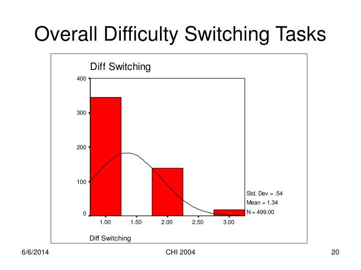 Overall Difficulty Switching Tasks