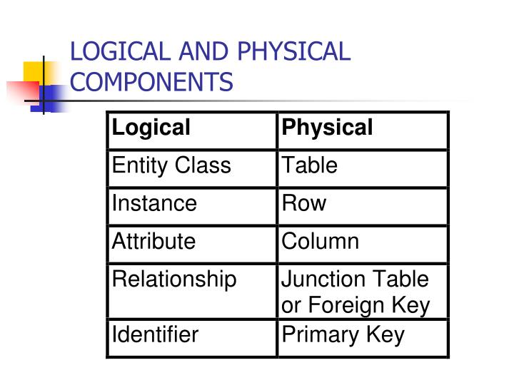 LOGICAL AND PHYSICAL COMPONENTS