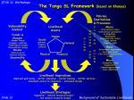 the tanga sl framework based on khanya