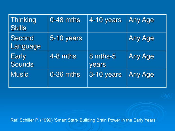 Ref: Schiller P. (1999) 'Smart Start- Building Brain Power in the Early Years'.