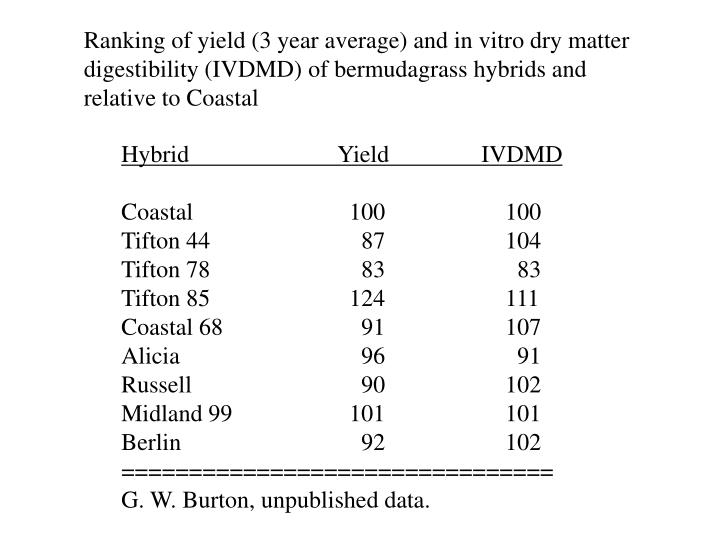 Ranking of yield (3 year average) and in vitro dry matter