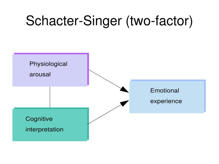 Schacter-Singer (two-factor)