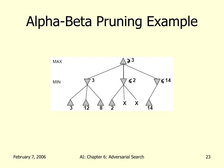 Alpha-Beta Pruning Example