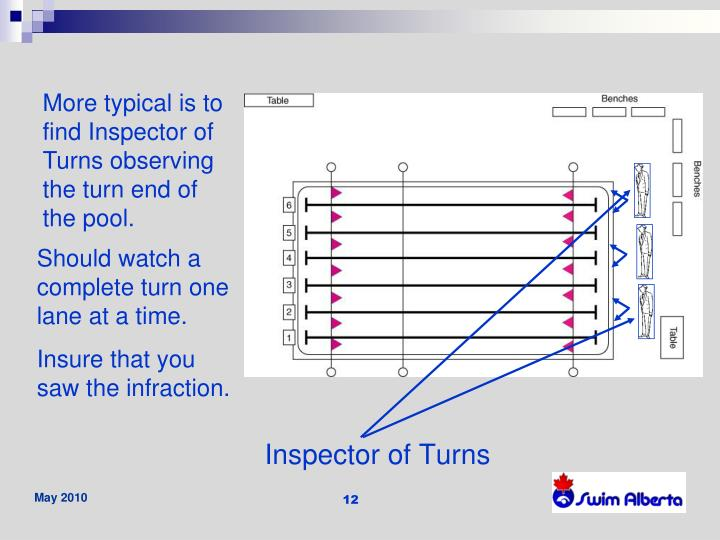 More typical is to find Inspector of Turns observing the turn end of the pool.