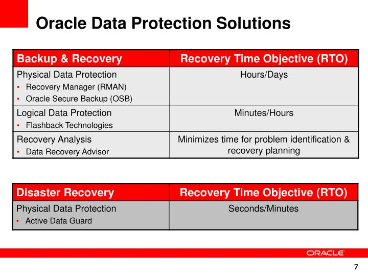 Oracle Data Protection Solutions