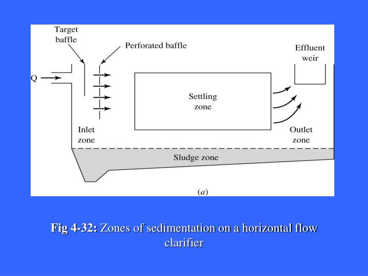 Fig 4-32:
