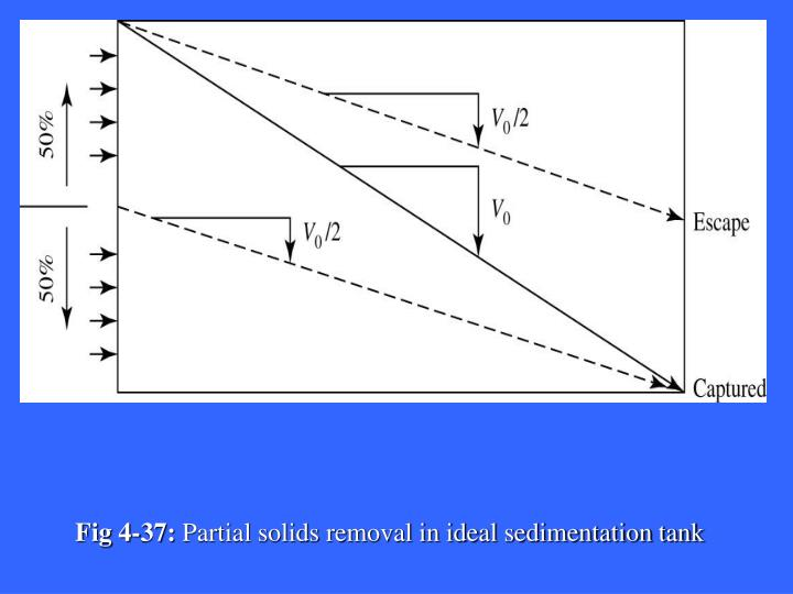 Fig 4-37: