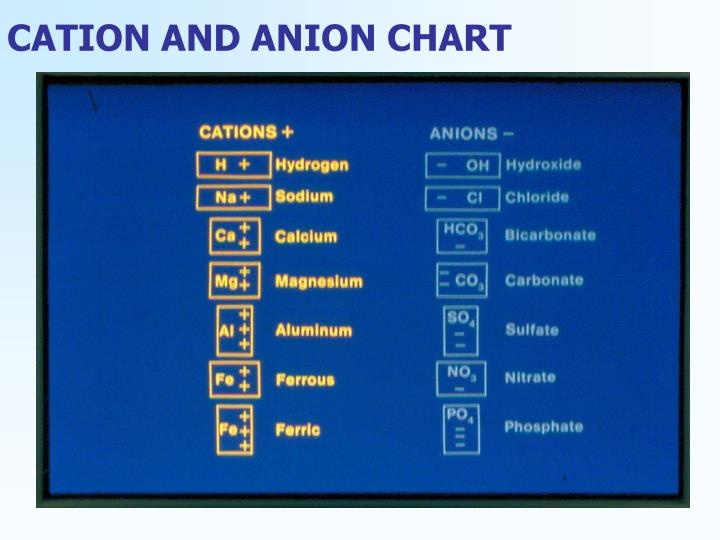 CATION AND ANION CHART