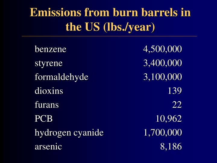 Emissions from burn barrels in the US (lbs./year)