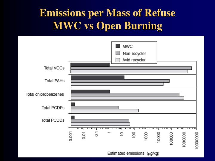 Emissions per Mass of Refuse
