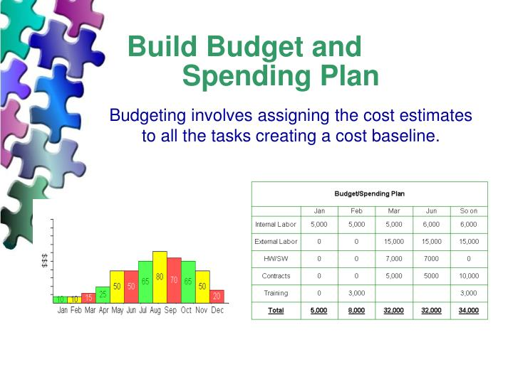 Build Budget and