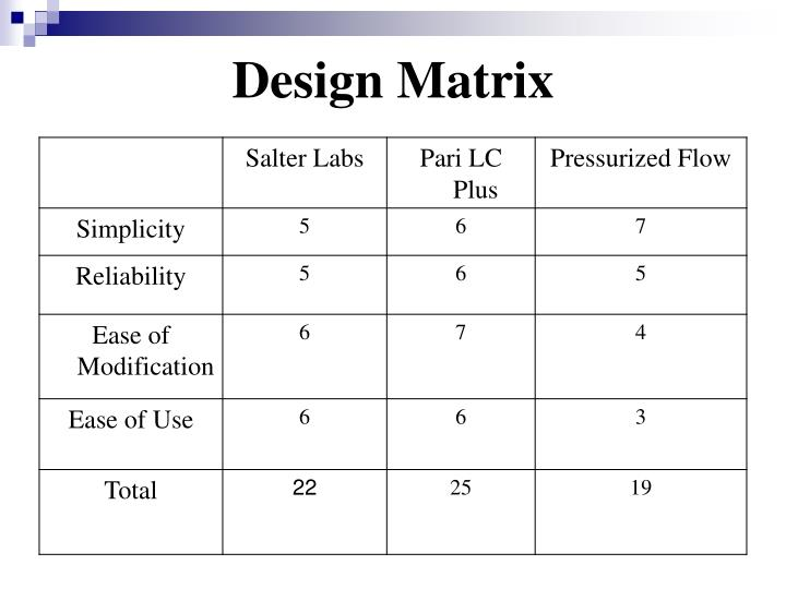 Design Matrix