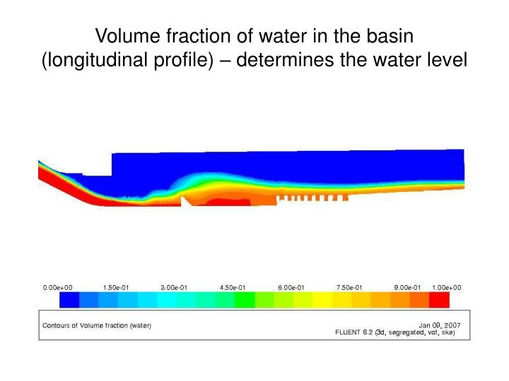 Volume fraction of water in the basin