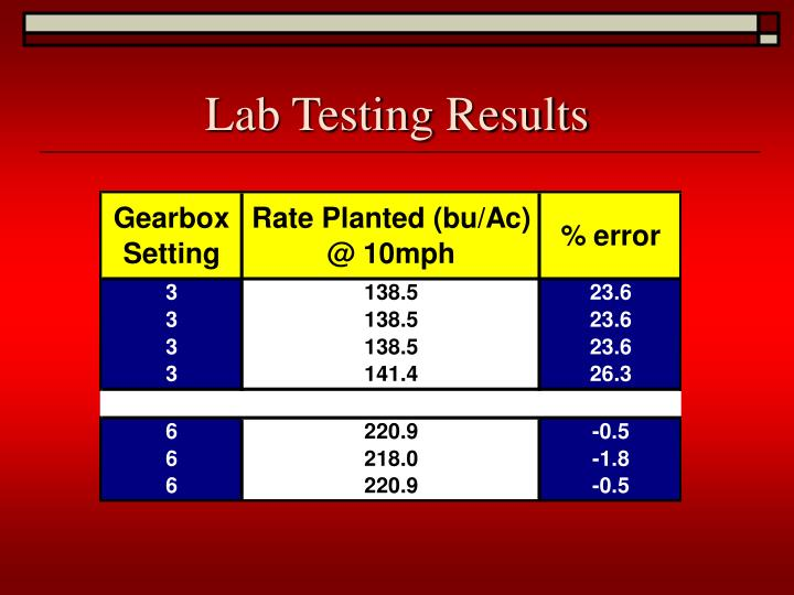 Lab Testing Results