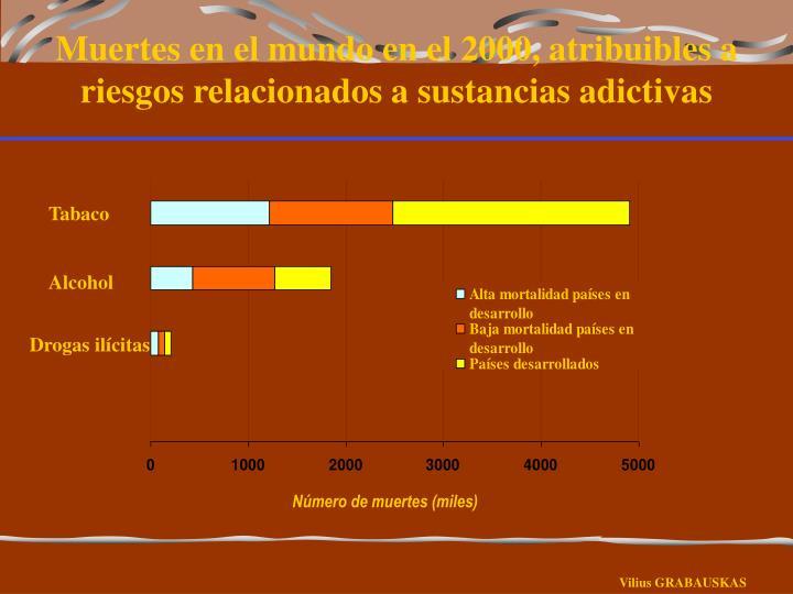 Muertes en el mundo en el 2000, atribuibles a riesgos relacionados a sustancias adictivas