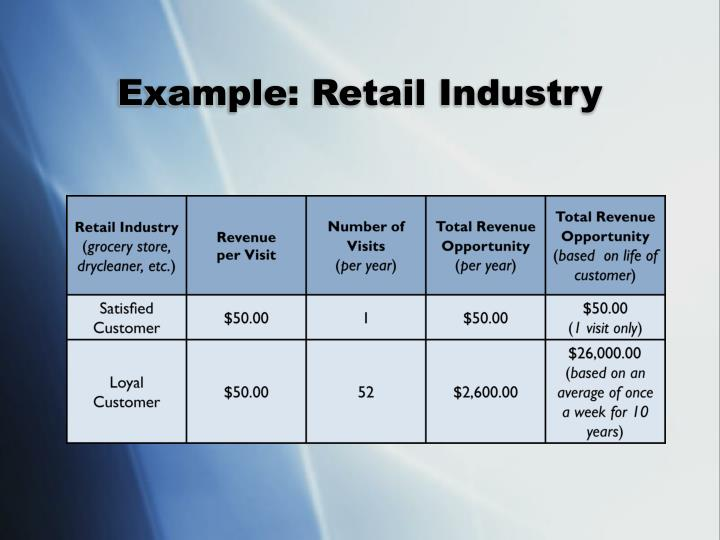Example: Retail Industry