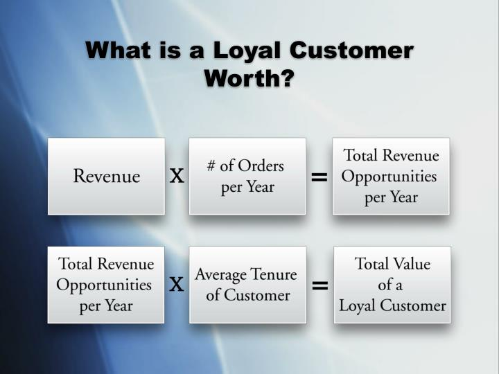 What is a Loyal Customer Worth?