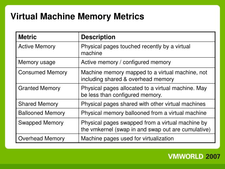 Virtual Machine Memory Metrics