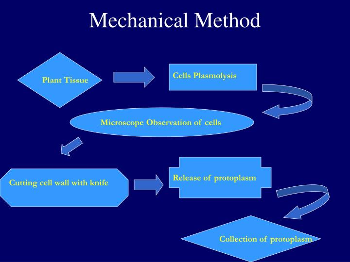 Mechanical Method