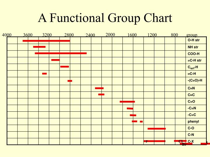 A Functional Group Chart