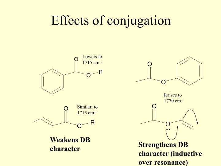 Effects of conjugation