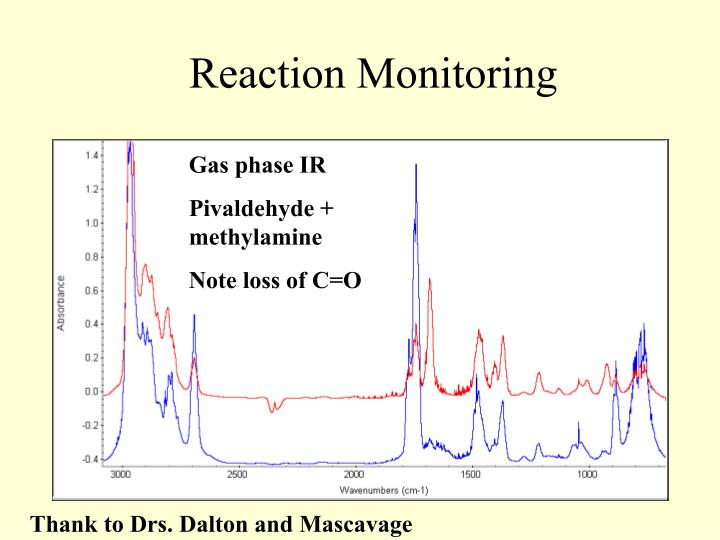 Reaction Monitoring