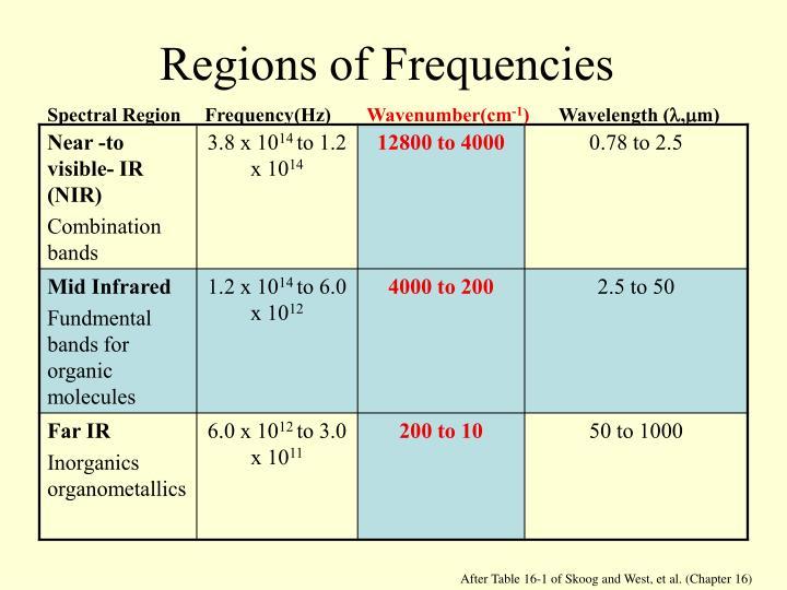 Regions of Frequencies