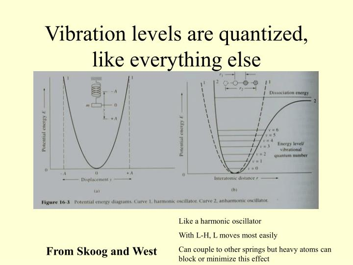 Vibration levels are quantized, like everything else