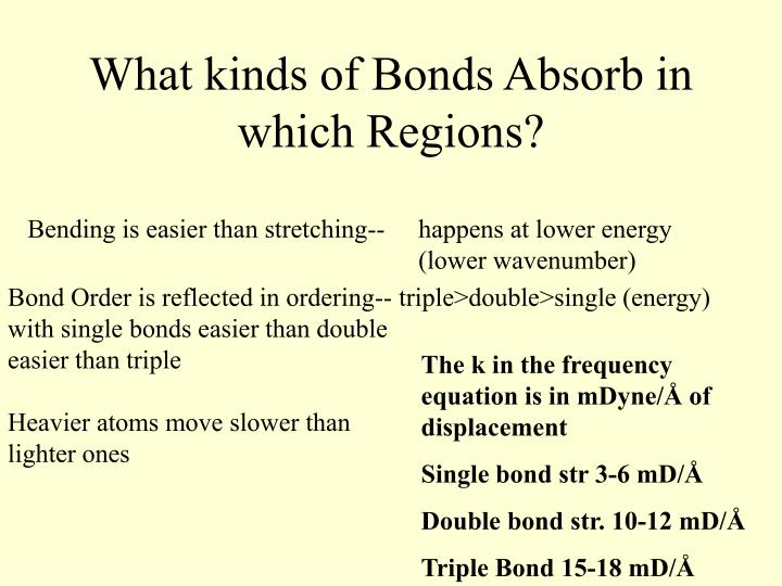 What kinds of Bonds Absorb in which Regions?