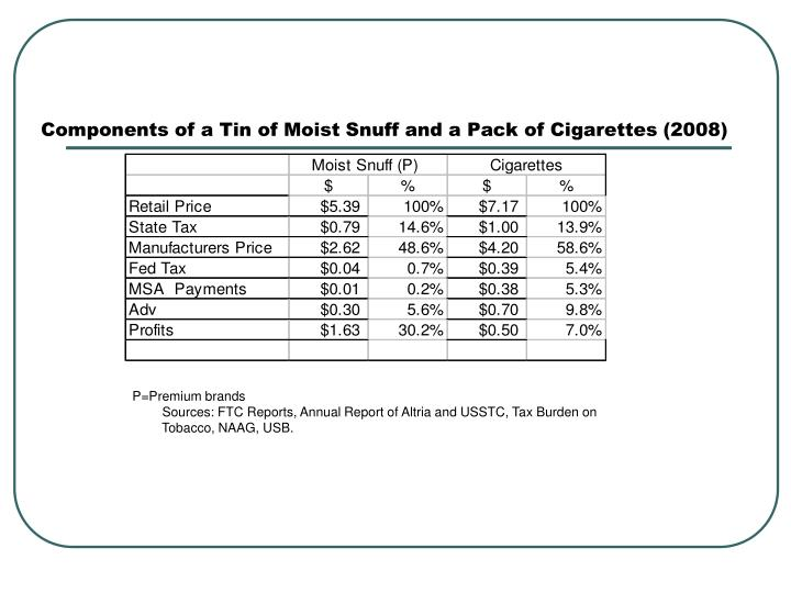 Components of a Tin of Moist Snuff and a Pack of Cigarettes (2008)