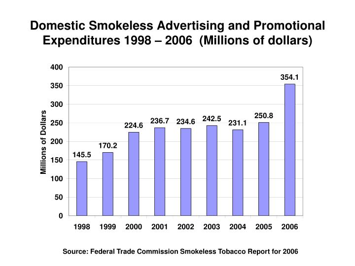 Domestic Smokeless Advertising and Promotional Expenditures 1998 – 2006  (Millions of dollars)