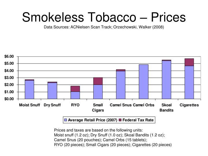 Smokeless Tobacco – Prices