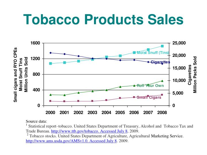 Tobacco Products Sales