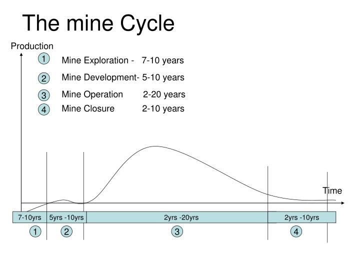 The mine Cycle