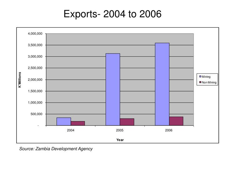 Exports- 2004 to 2006