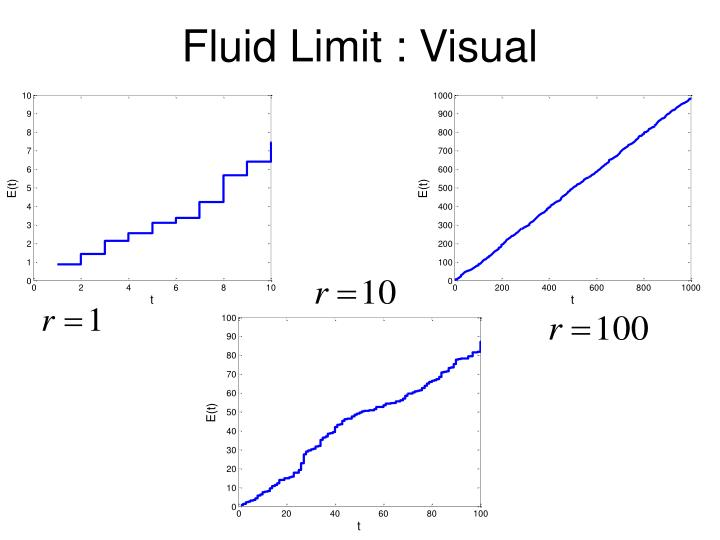 Fluid Limit : Visual