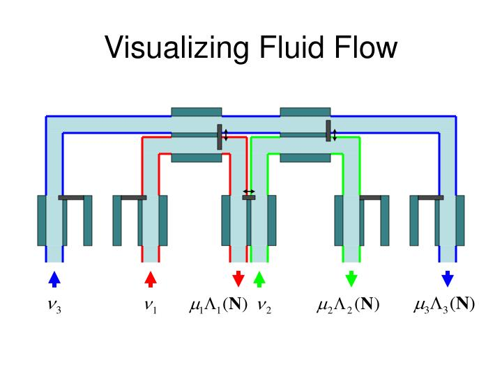Visualizing Fluid Flow