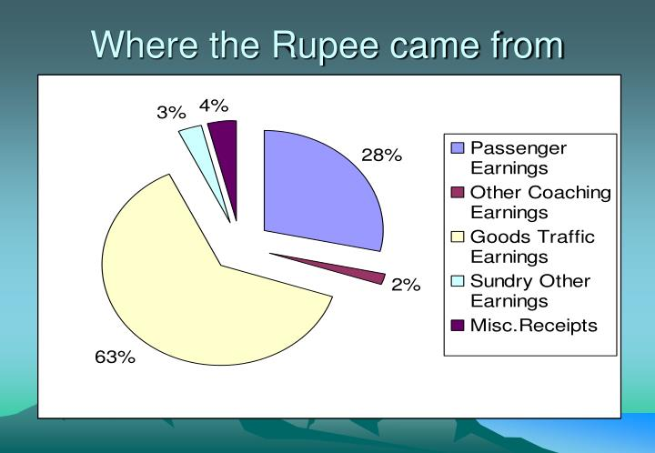 Where the Rupee came from