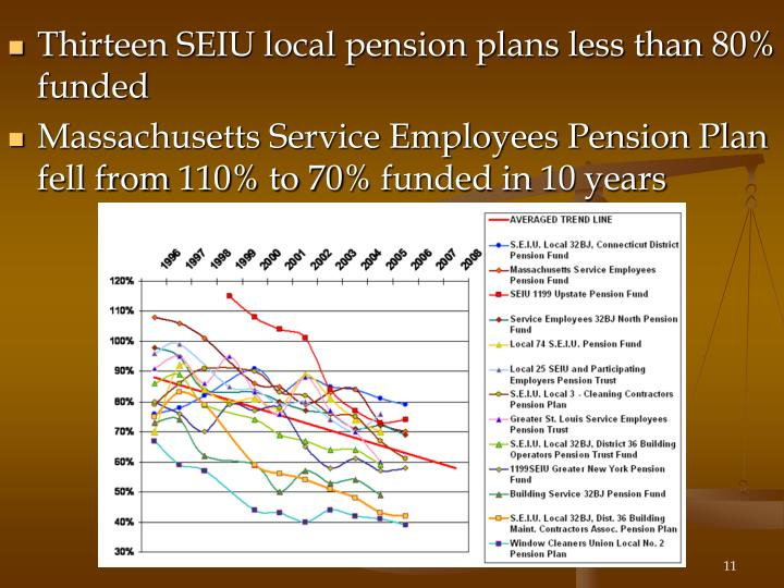 Thirteen SEIU local pension plans less than 80% funded