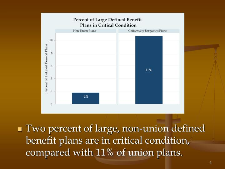 Two percent of large, non-union defined benefit plans are in critical condition, compared with 11% of union plans.