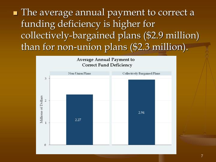 The average annual payment to correct a funding deficiency is higher for collectively-bargained plans ($2.9 million) than for non-union plans ($2.3 million).