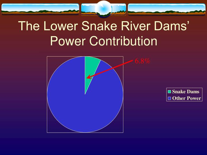The Lower Snake River Dams' Power Contribution