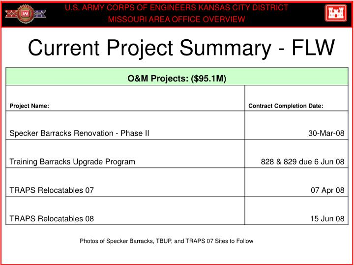 Current Project Summary - FLW