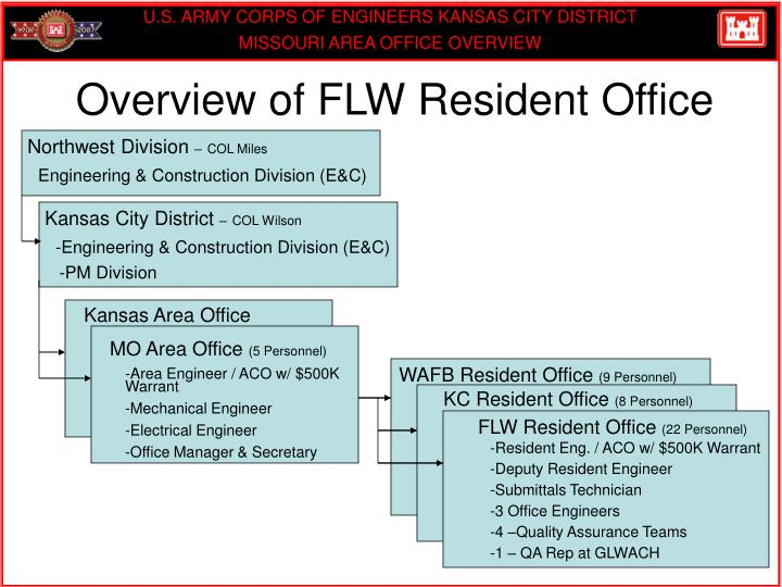 Overview of FLW Resident Office