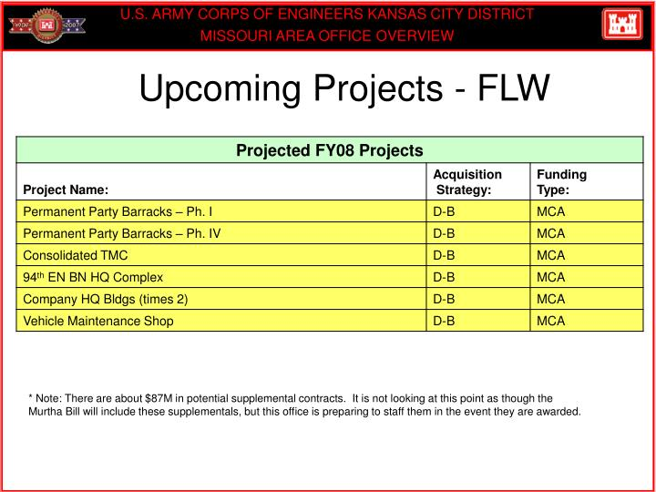 Upcoming Projects - FLW